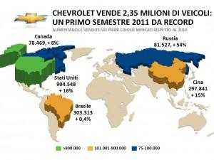 Chevrolet vende 2,35 milioni di veicoli: un primo semestre da record
