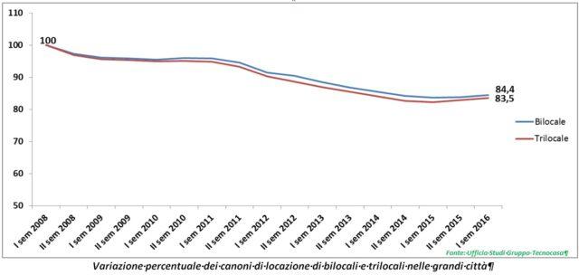 Tecnocasa - Variazione dei canoni di locazione di bilocali e trilocali nelle grandi città